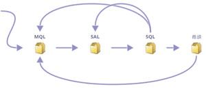 リードライフサイクルの構築