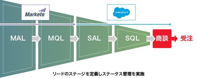 リードのステージを定義しステータス管理を実施
