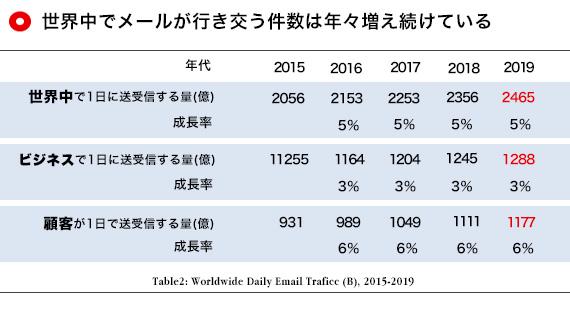 増え続けるメール件数の推移