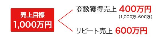 売上目標1000万円で見る達成プロセス例
