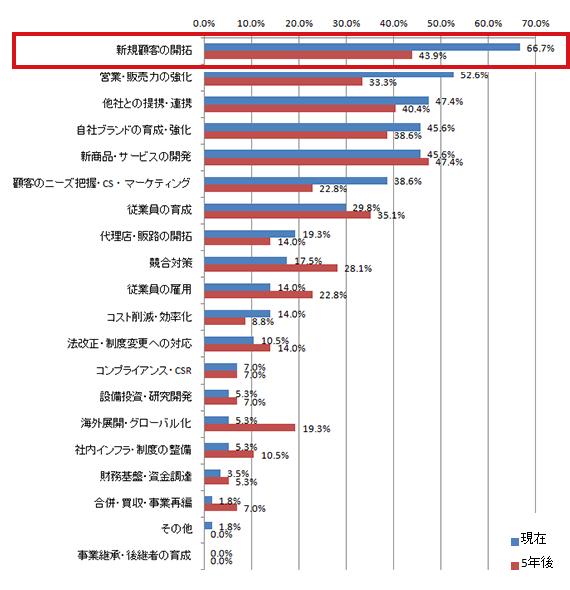 「人・組織ビジネスの経営課題と景況感」調査 2015