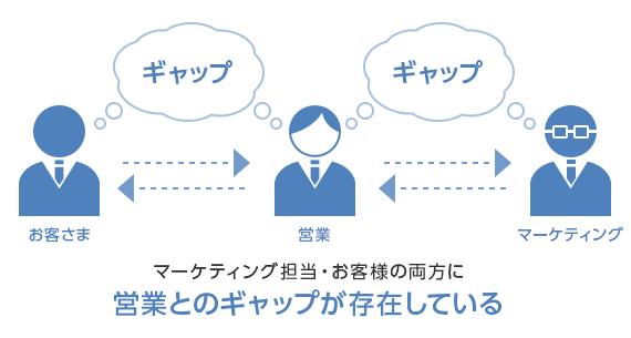 マーケティング担当・お客様の両方に営業とのギャップが存在している