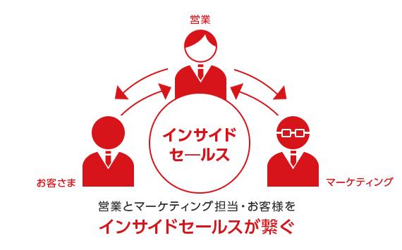 営業とマーケティング担当・お客さまをインサイドセールスが繋ぐ
