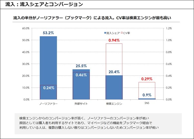 レポート例:流入シェアとコンバージョン