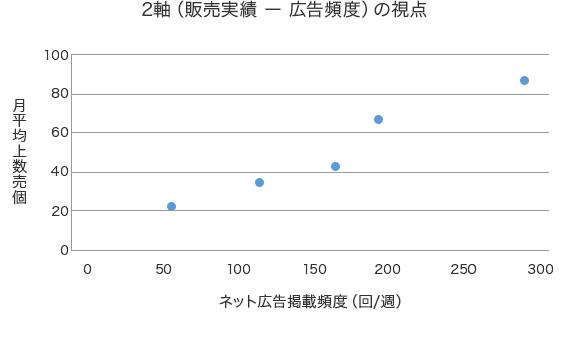 2軸(販売実績 ー 広告頻度)の視点